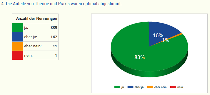 """Diagramm """"Die Anteile von Theorie und Praxis waren optimal abgestimmt"""""""