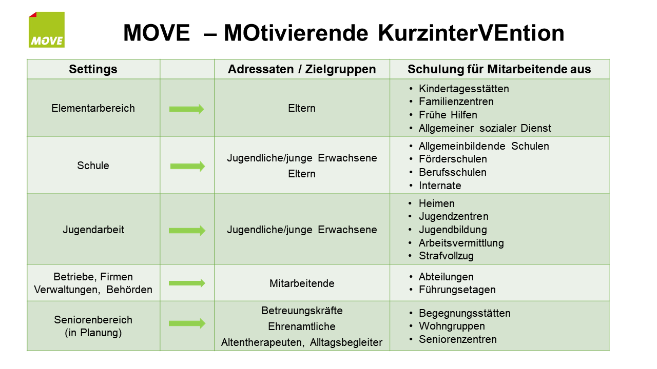 Grafik MOVE-Settings