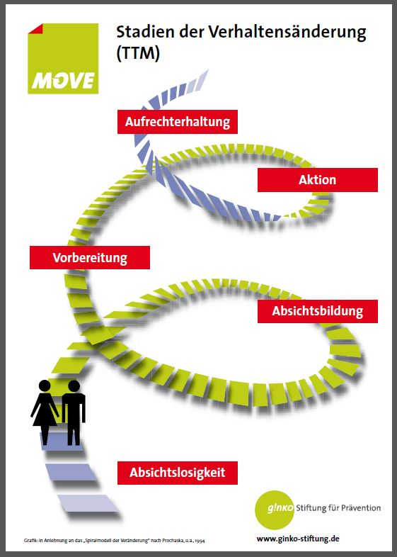 """Plakat """"Stadien der Veränderungsbereitschaft nach Prochaska, DiClemete u.a."""